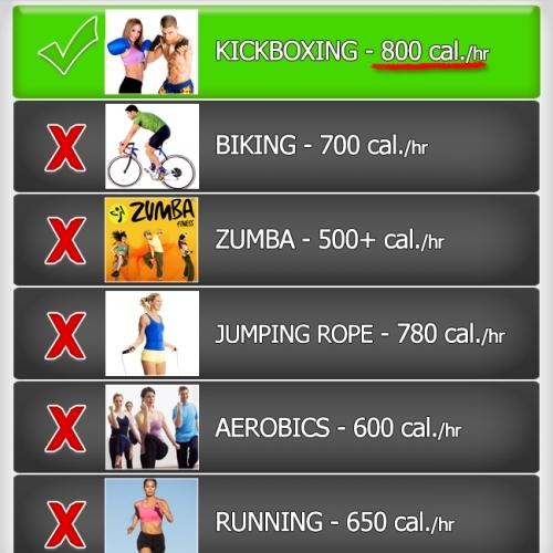 Kickboxing Calorie Chart