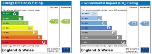 Energy Performance Certificates.