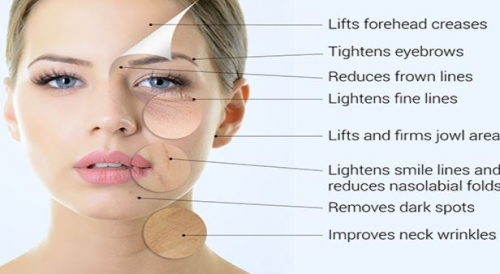Face and Skin Rejuvenation