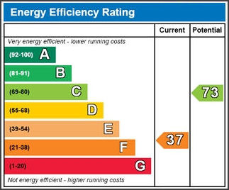 Energy Performance Certificates